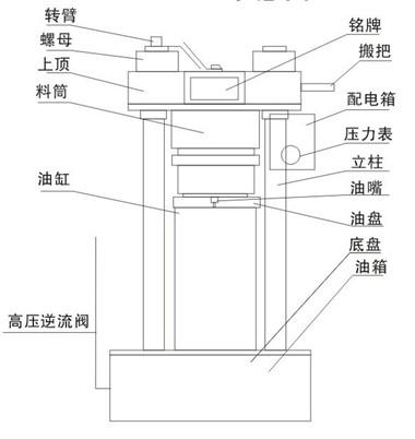 270型液压榨油机外观分析图